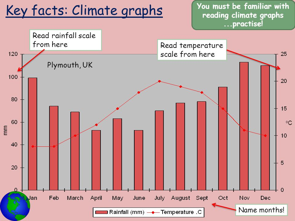 Key facts: Climate graphs