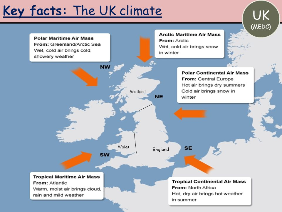 Key facts: The UK climate
