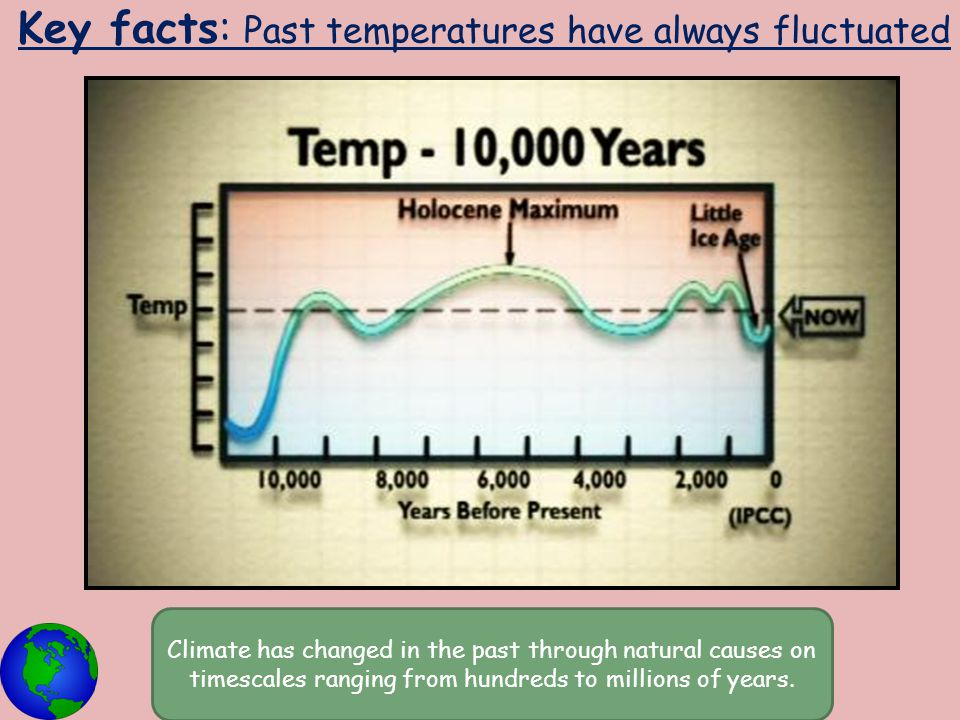 Key facts: Past temperatures have always fluctuated