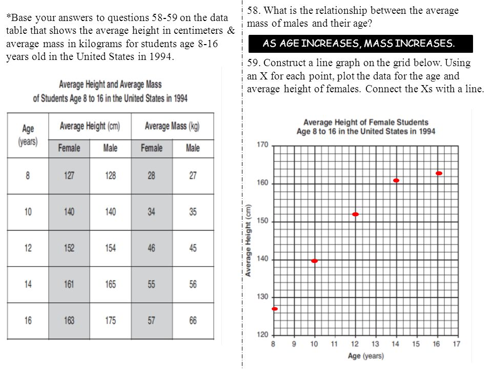 58. What is the relationship between the average