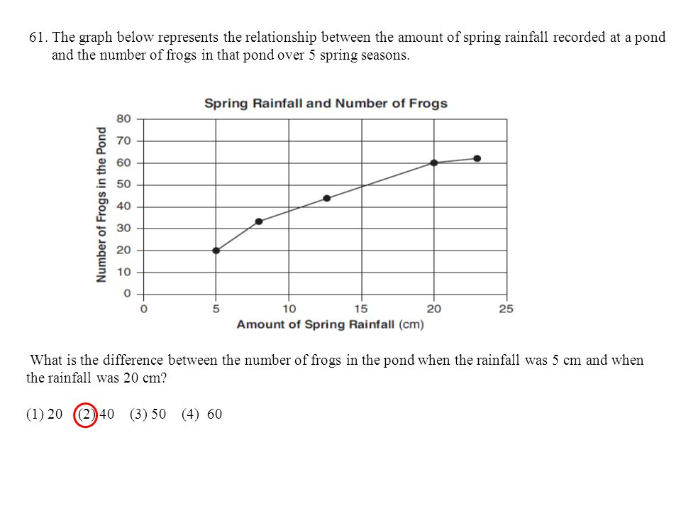 61. The graph below represents the relationship between the amount of spring rainfall recorded at a pond