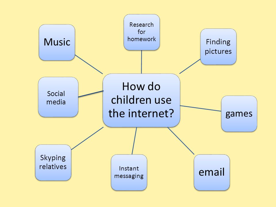 How do children use the internet