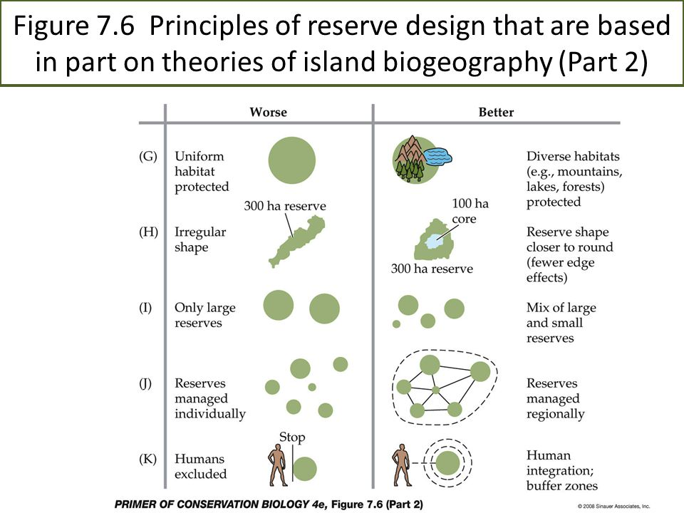 Figure 7.6 Principles of reserve design that are based in part on theories of island biogeography (Part 2)