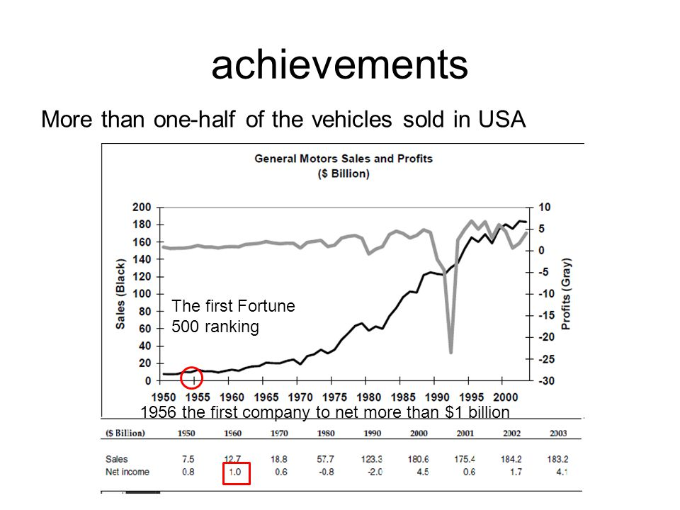 achievements More than one-half of the vehicles sold in USA