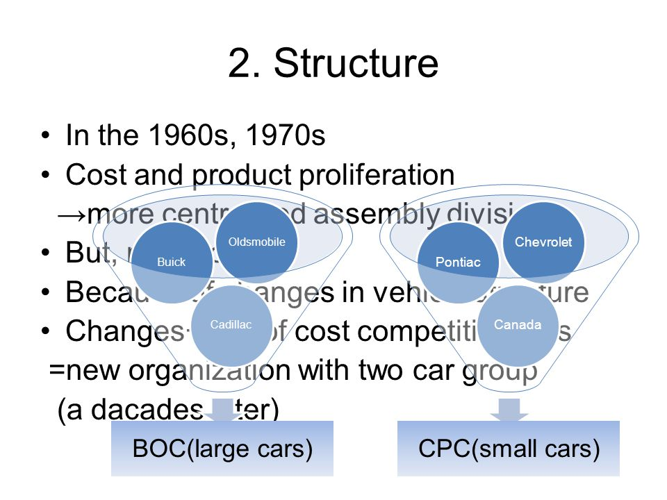 2. Structure In the 1960s, 1970s Cost and product proliferation