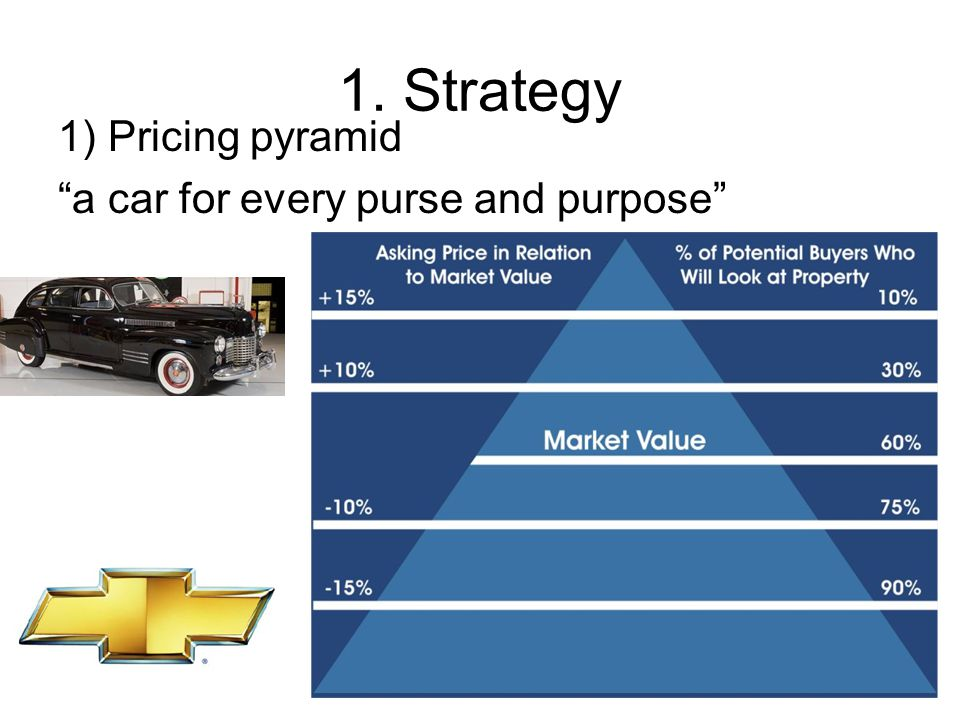1. Strategy 1) Pricing pyramid a car for every purse and purpose