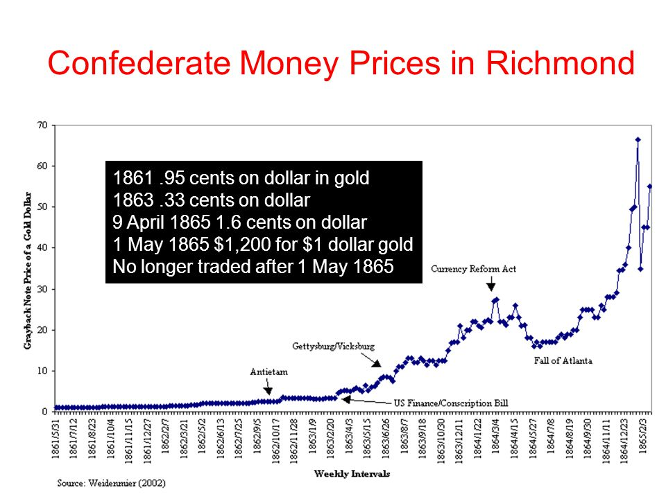 Confederate Money Prices in Richmond