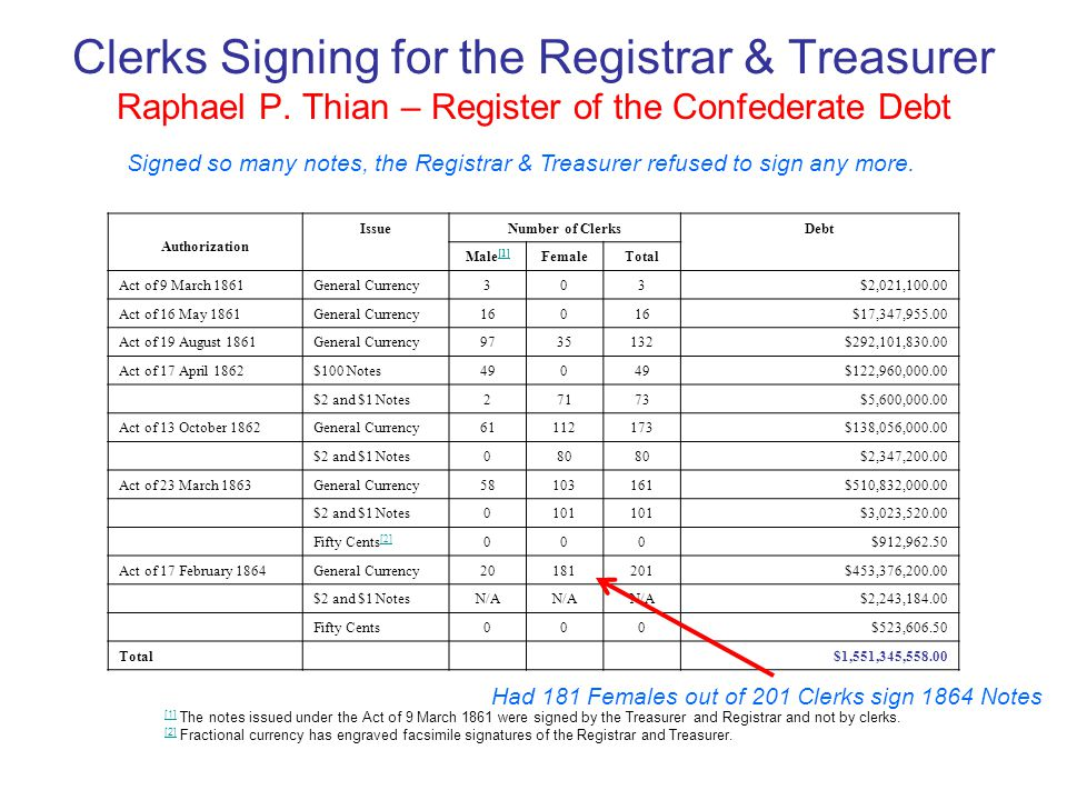 Clerks Signing for the Registrar & Treasurer Raphael P