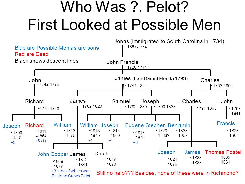 Who Was . Pelot First Looked at Possible Men
