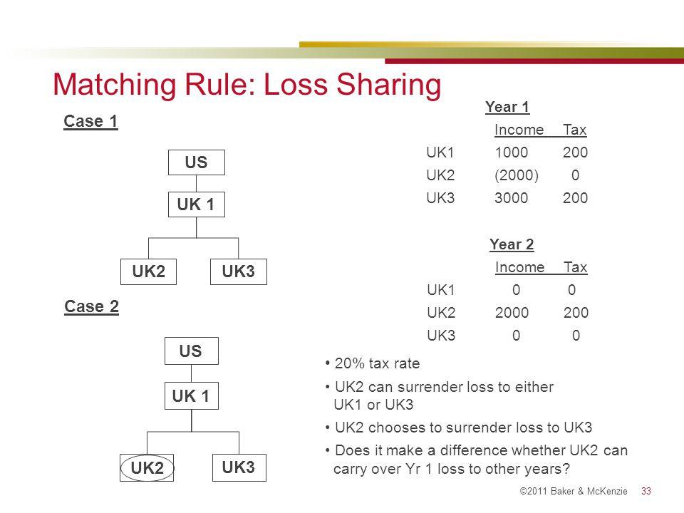 Matching Rule: Loss Sharing