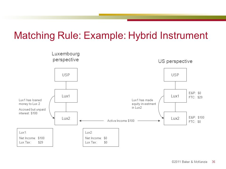 Matching Rule: Example: Hybrid Instrument