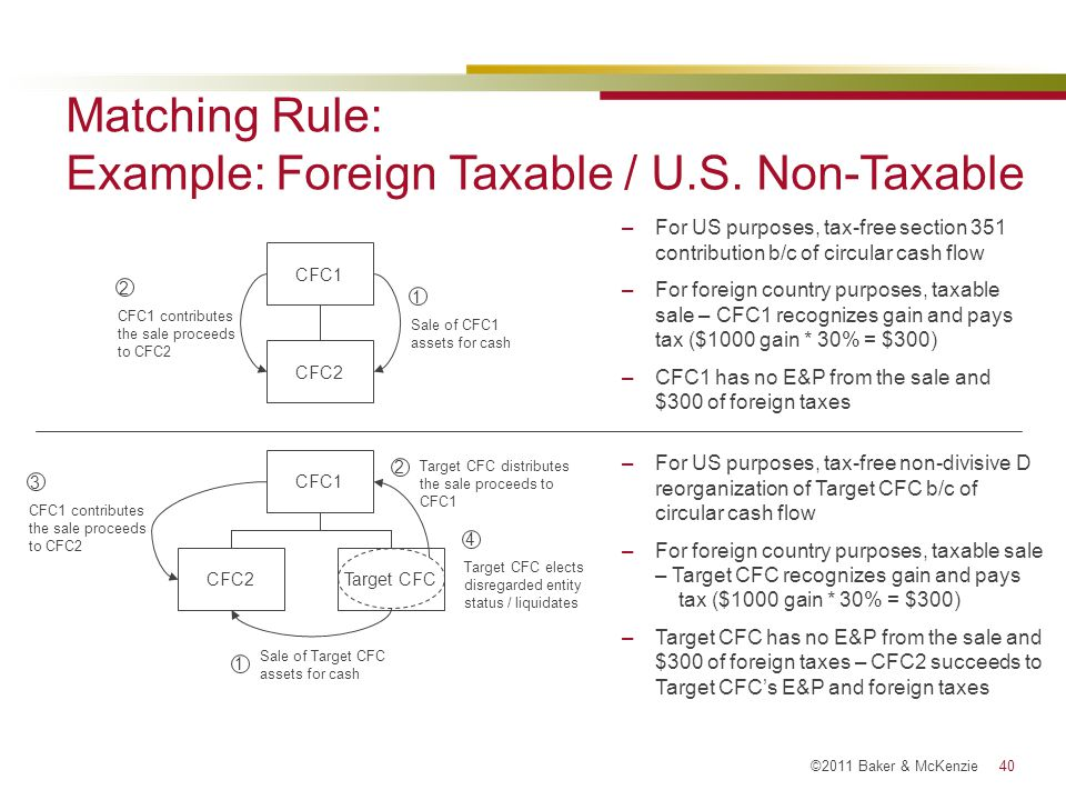 Matching Rule: Example: Foreign Taxable / U.S. Non-Taxable