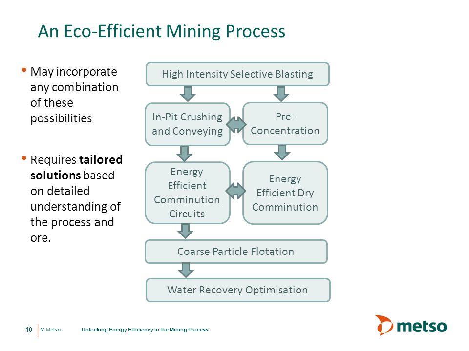 An Eco-Efficient Mining Process