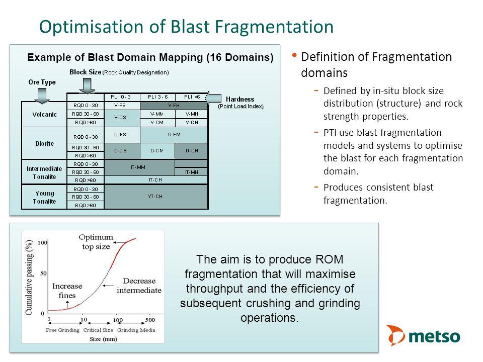Optimisation of Blast Fragmentation