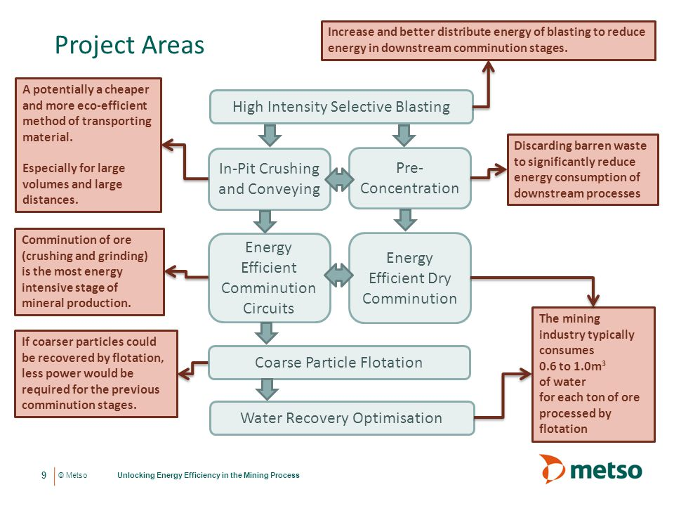 Project Areas High Intensity Selective Blasting