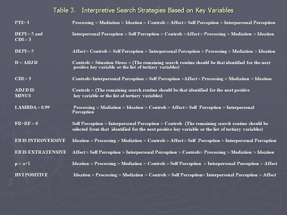 Table 3. Interpretive Search Strategies Based on Key Variables
