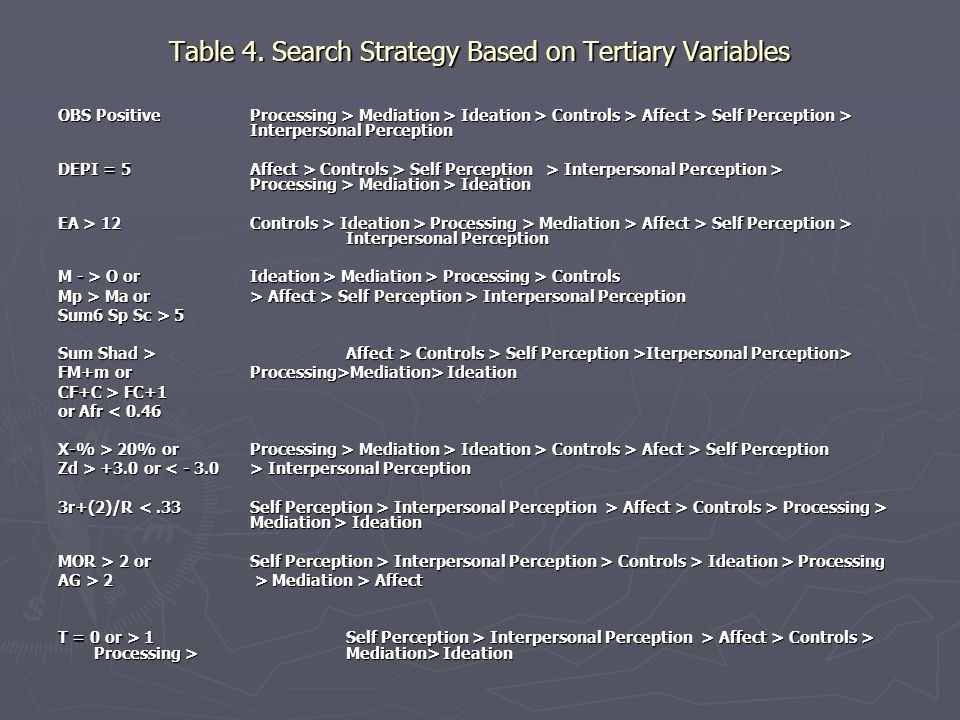 Table 4. Search Strategy Based on Tertiary Variables