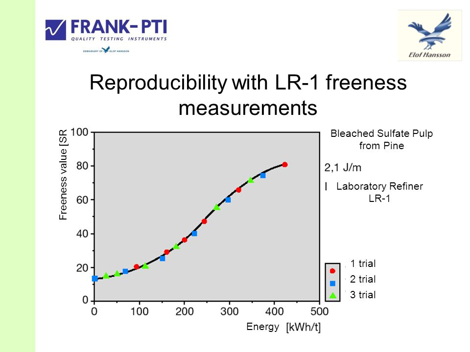 Reproducibility with LR-1 freeness measurements