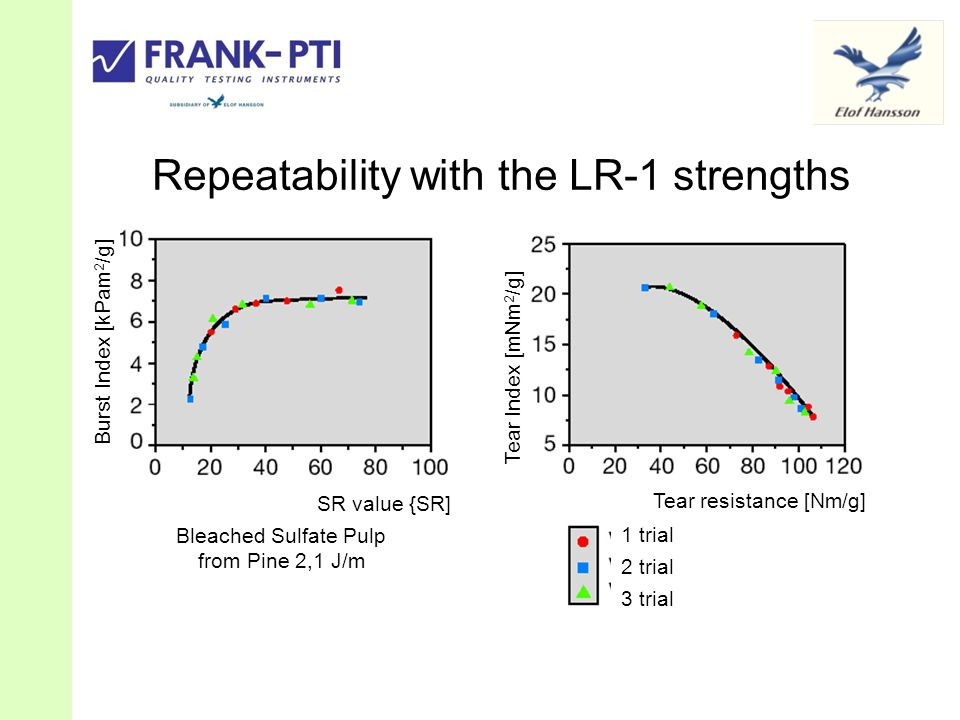 Repeatability with the LR-1 strengths