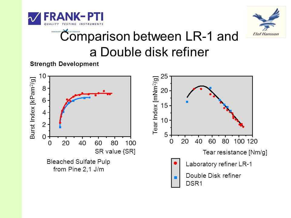 Comparison between LR-1 and a Double disk refiner