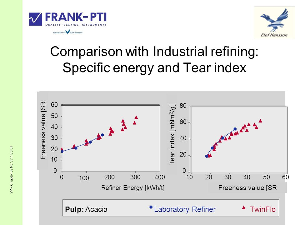 Comparison with Industrial refining: Specific energy and Tear index