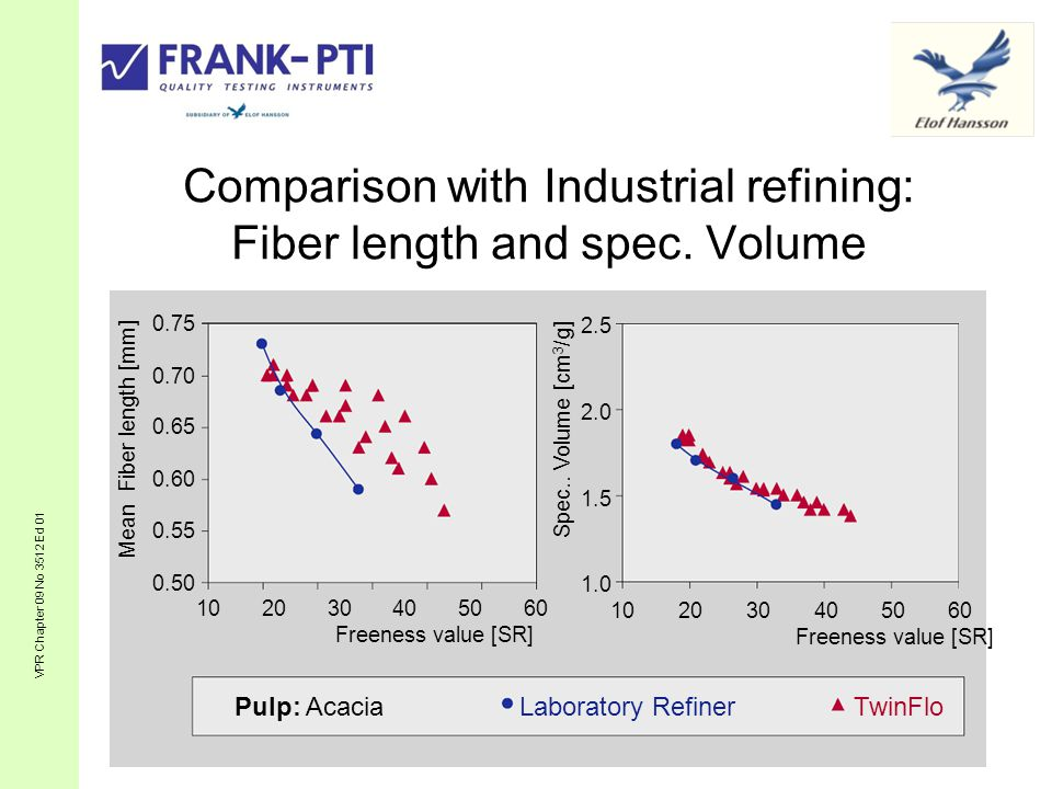 Comparison with Industrial refining: Fiber length and spec. Volume