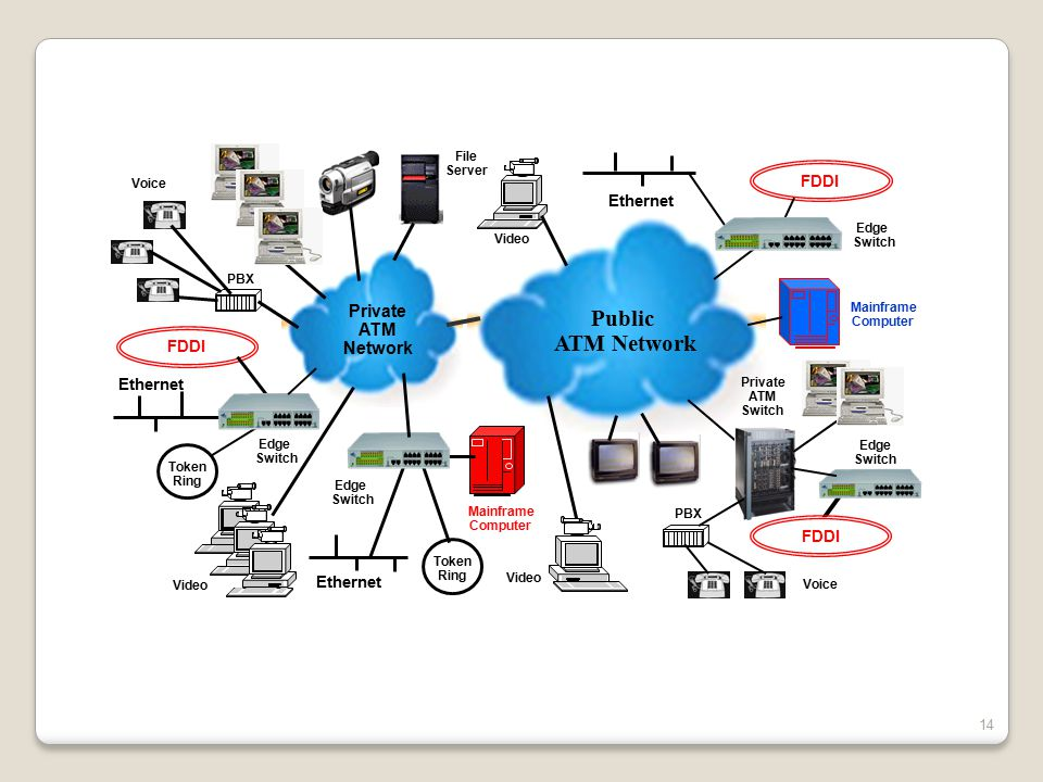 Public ATM Network Private ATM Network FDDI Ethernet FDDI Ethernet