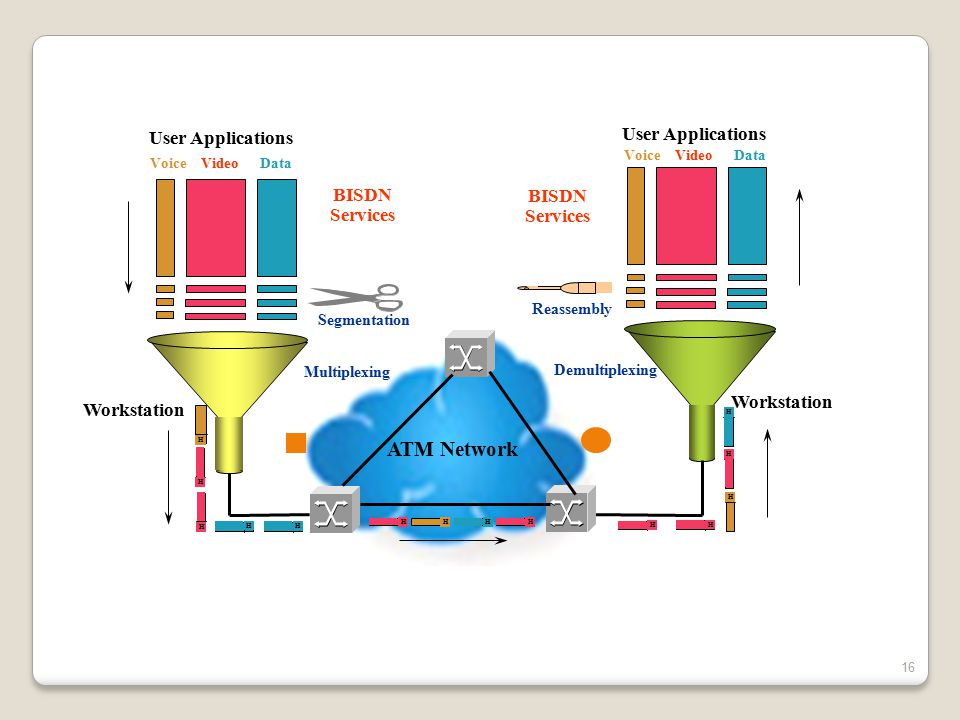 ATM Network User Applications User Applications BISDN BISDN Services