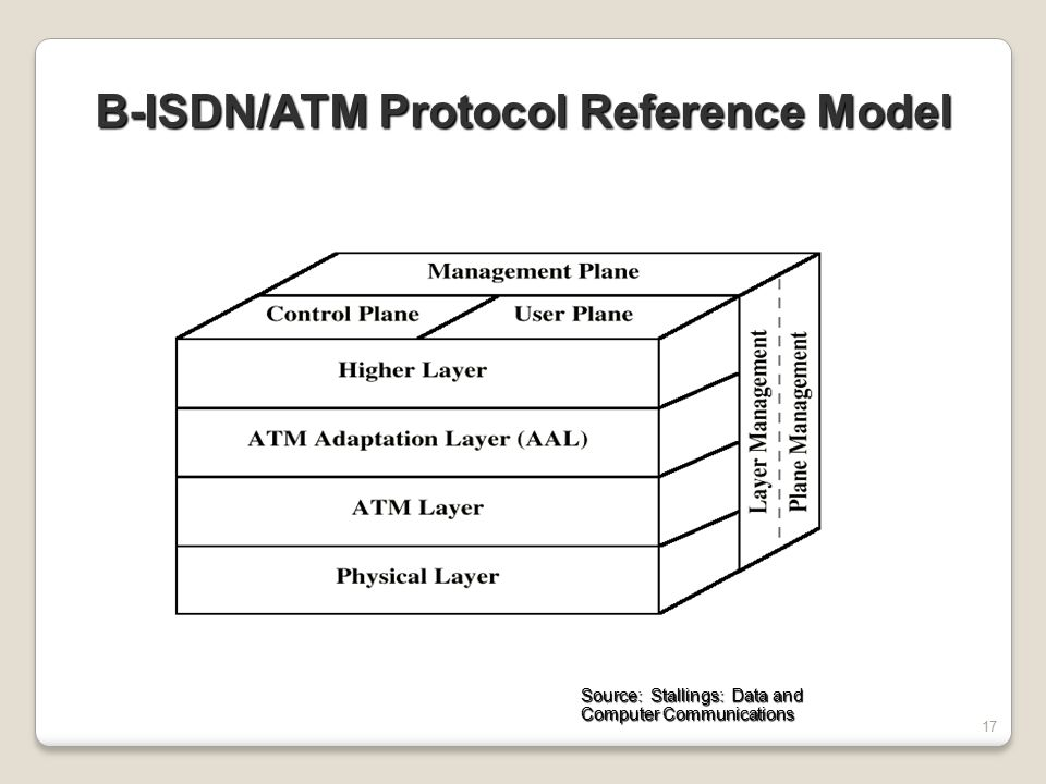 B-ISDN/ATM Protocol Reference Model