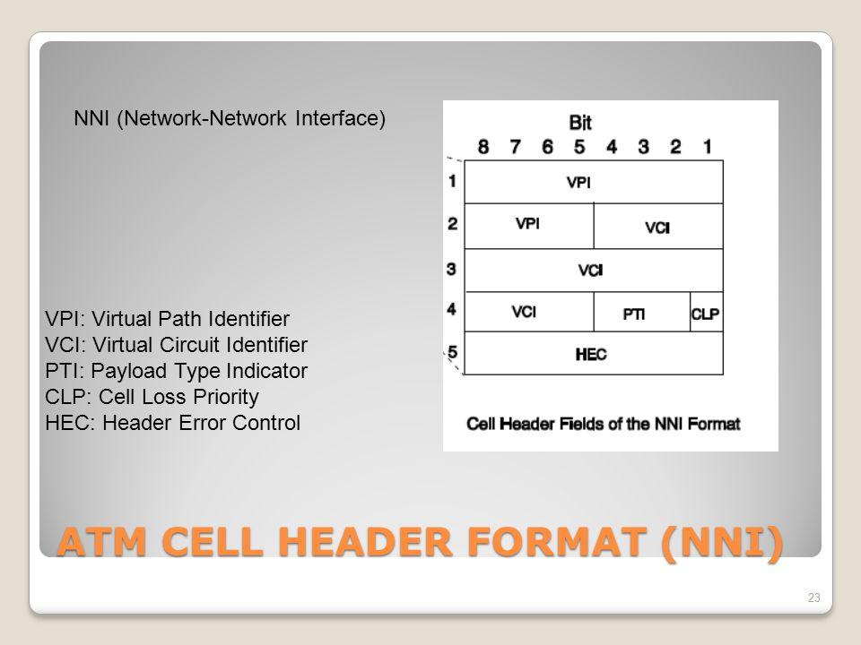 ATM CELL HEADER FORMAT (NNI)