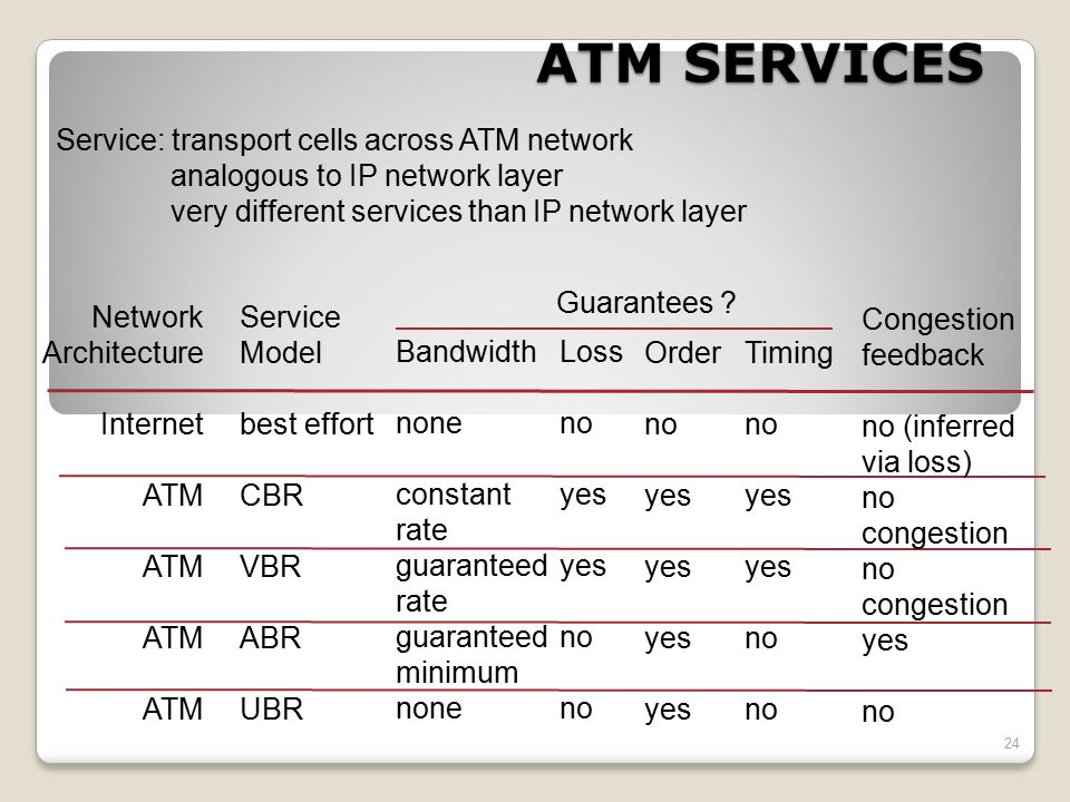 ATM SERVICES Service: transport cells across ATM network
