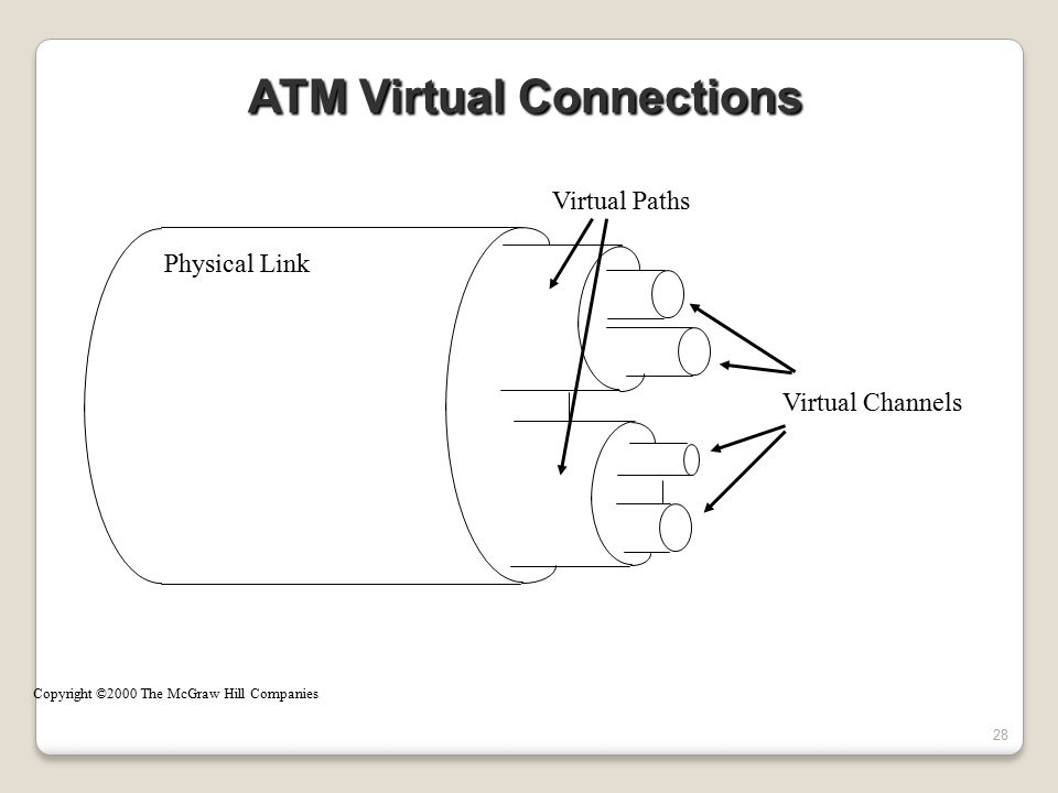 ATM Virtual Connections