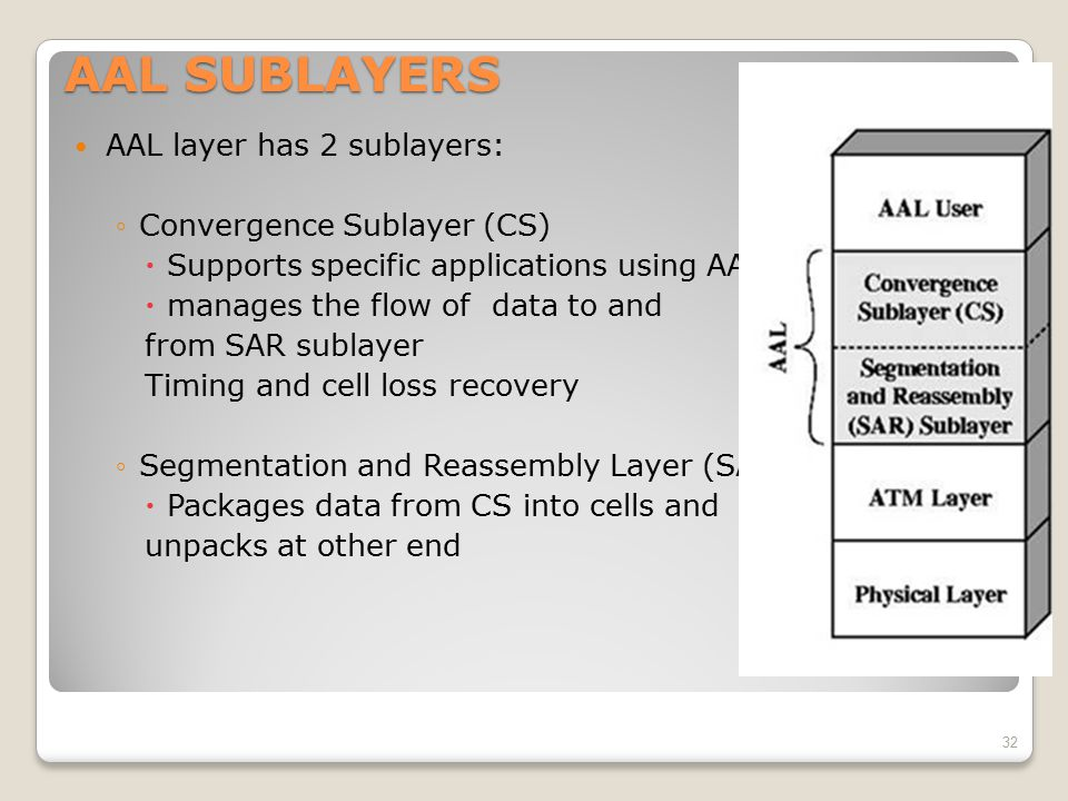 AAL SUBLAYERS AAL layer has 2 sublayers: Convergence Sublayer (CS)