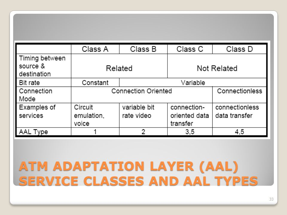ATM ADAPTATION LAYER (AAL) SERVICE CLASSES AND AAL TYPES