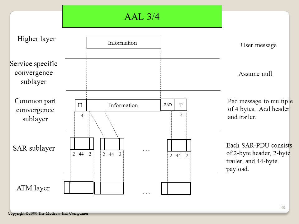 AAL 3/4 … … Higher layer Service specific convergence sublayer