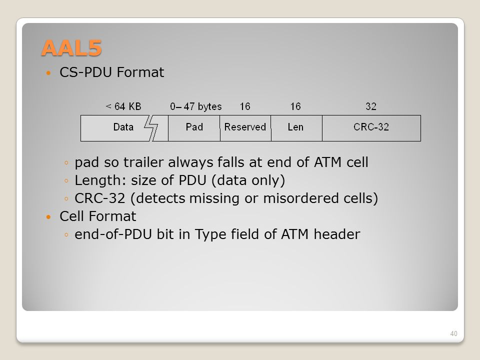 AAL5 CS-PDU Format pad so trailer always falls at end of ATM cell