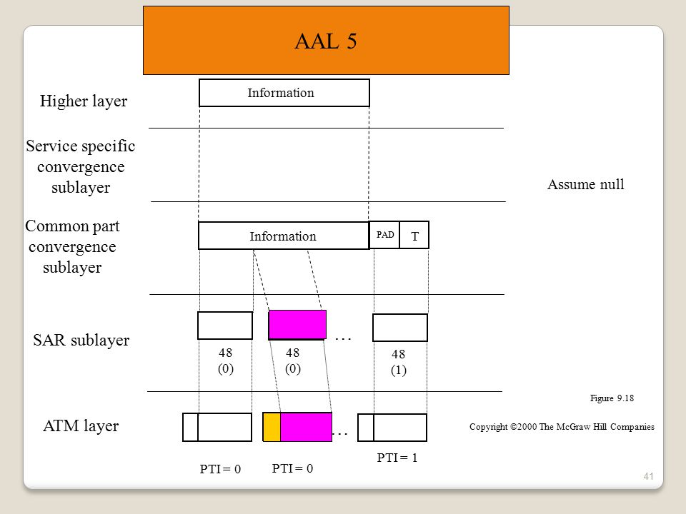 AAL 5 … … Higher layer Service specific convergence sublayer