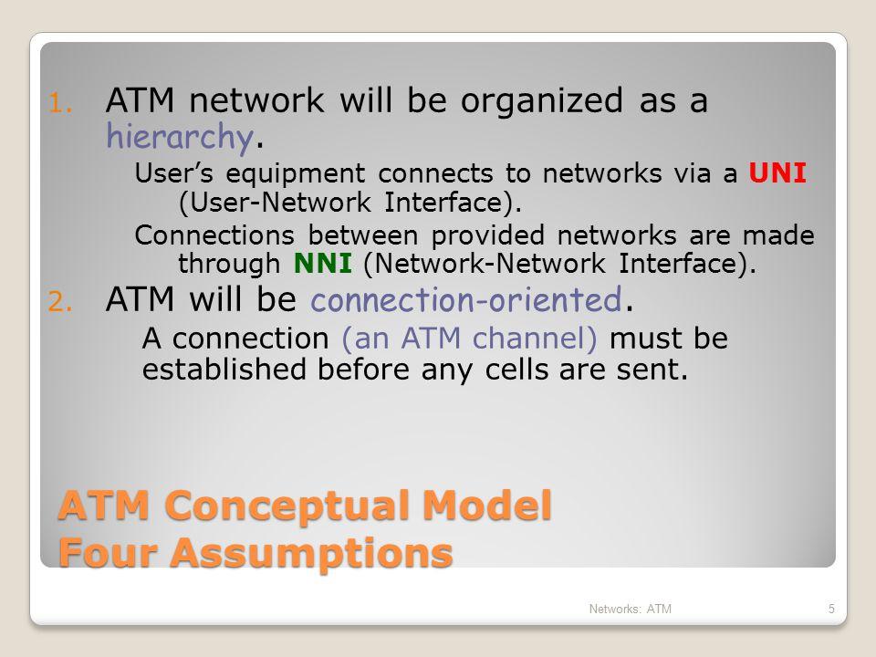 ATM Conceptual Model Four Assumptions
