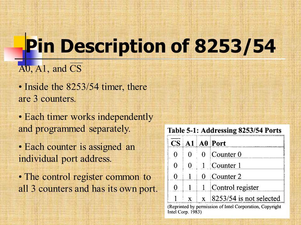 Pin Description of 8253/54 A0, A1, and CS