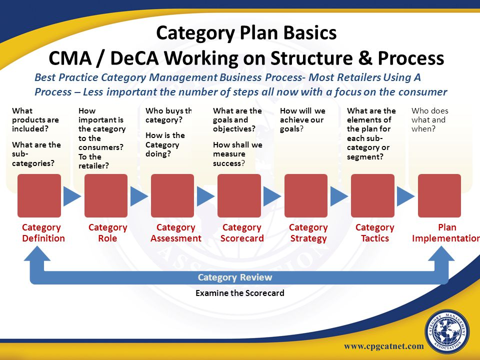 Category Plan Basics CMA / DeCA Working on Structure & Process