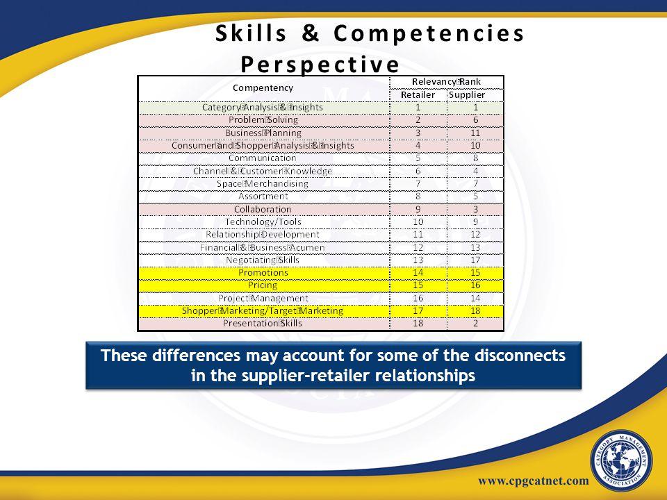 Skills & Competencies Perspective