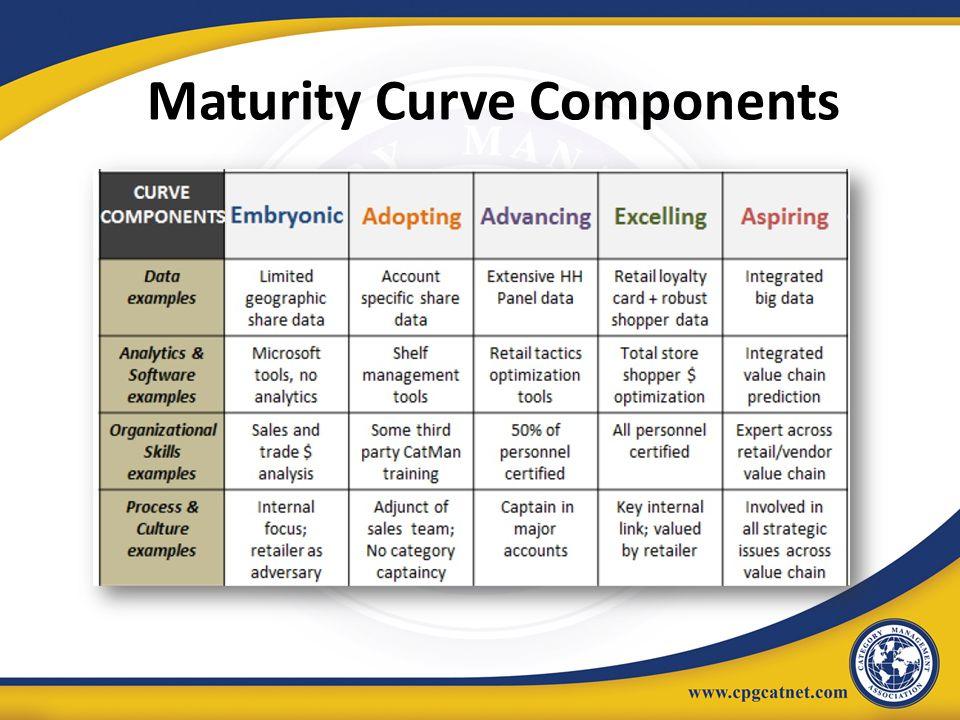 Maturity Curve Components