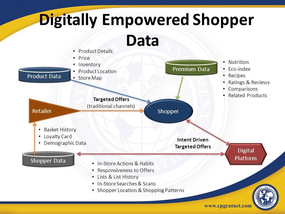 Digitally Empowered Shopper Data