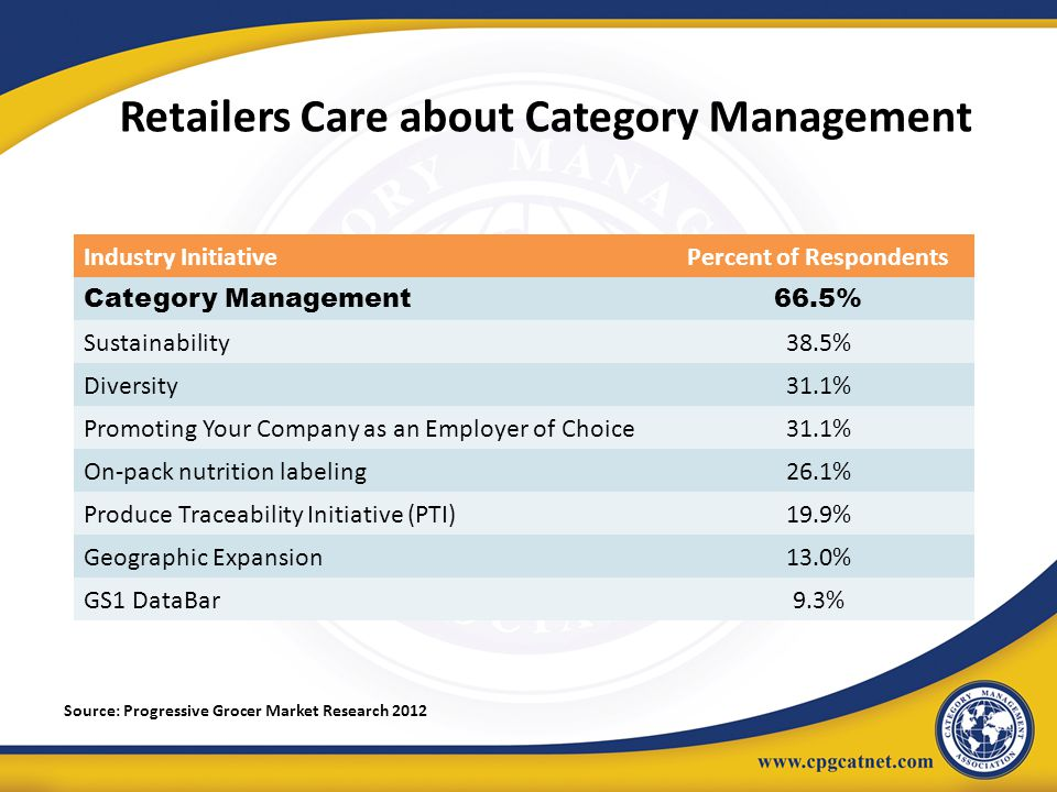 Retailers Care about Category Management