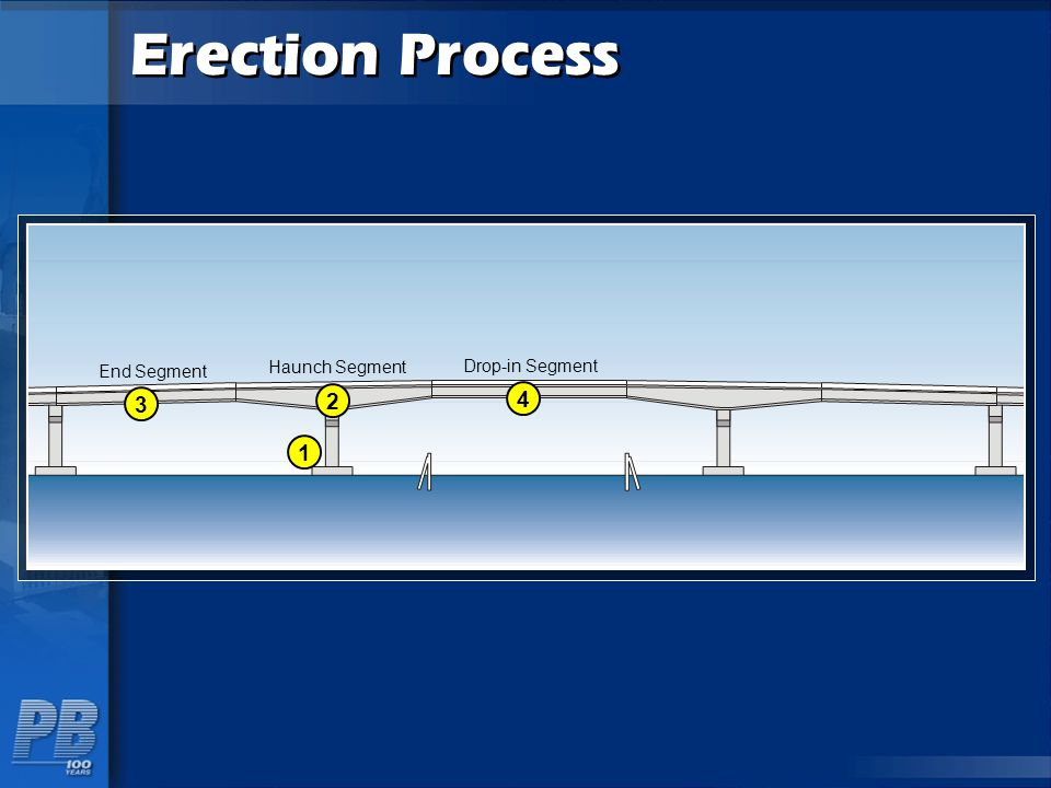 Erection Process End Segment Haunch Segment Drop-in Segment 3 2 4 1