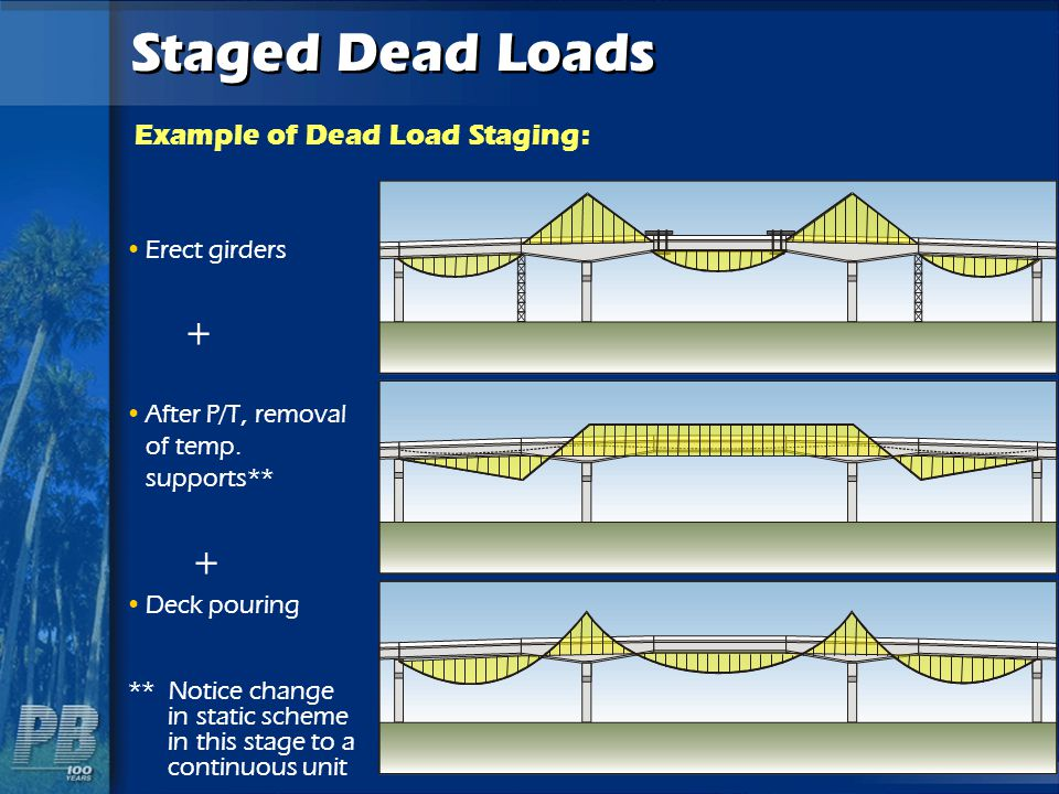 Example of Dead Load Staging: