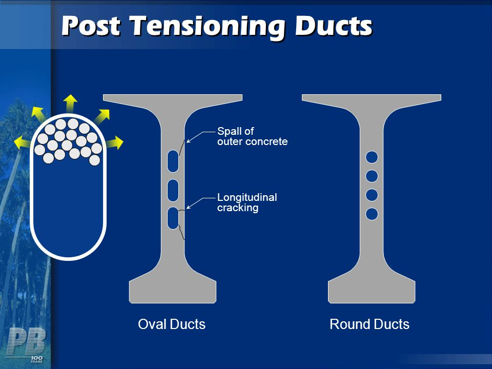 Post Tensioning Ducts Oval Ducts Round Ducts Spall of outer concrete