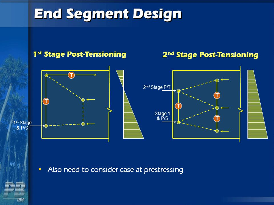 End Segment Design 1st Stage Post-Tensioning 2nd Stage Post-Tensioning
