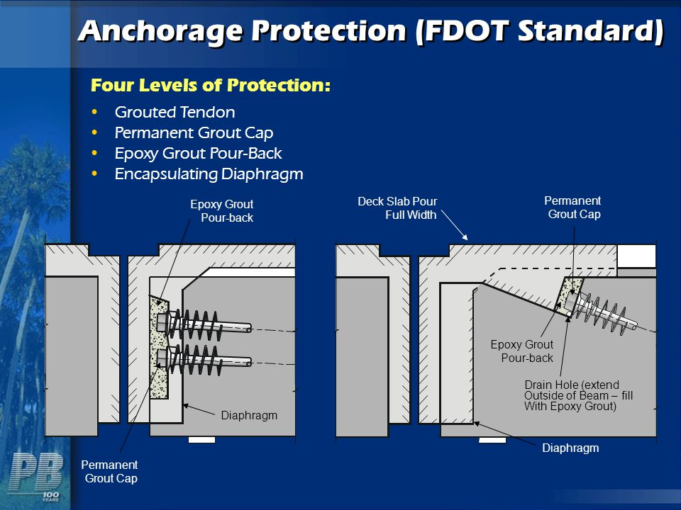 Anchorage Protection (FDOT Standard)