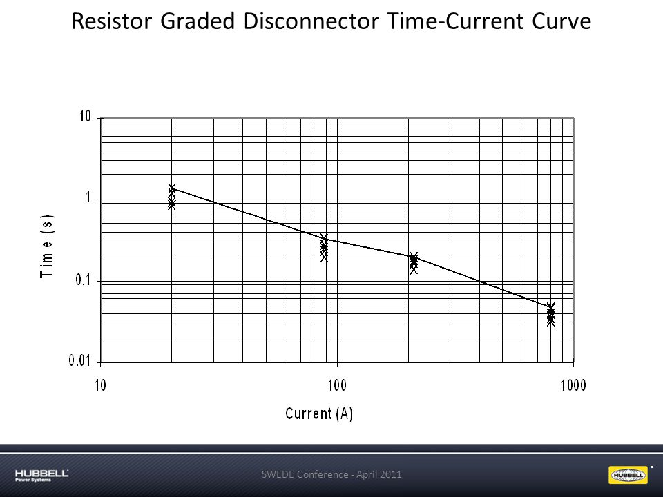 Resistor Graded Disconnector Time-Current Curve